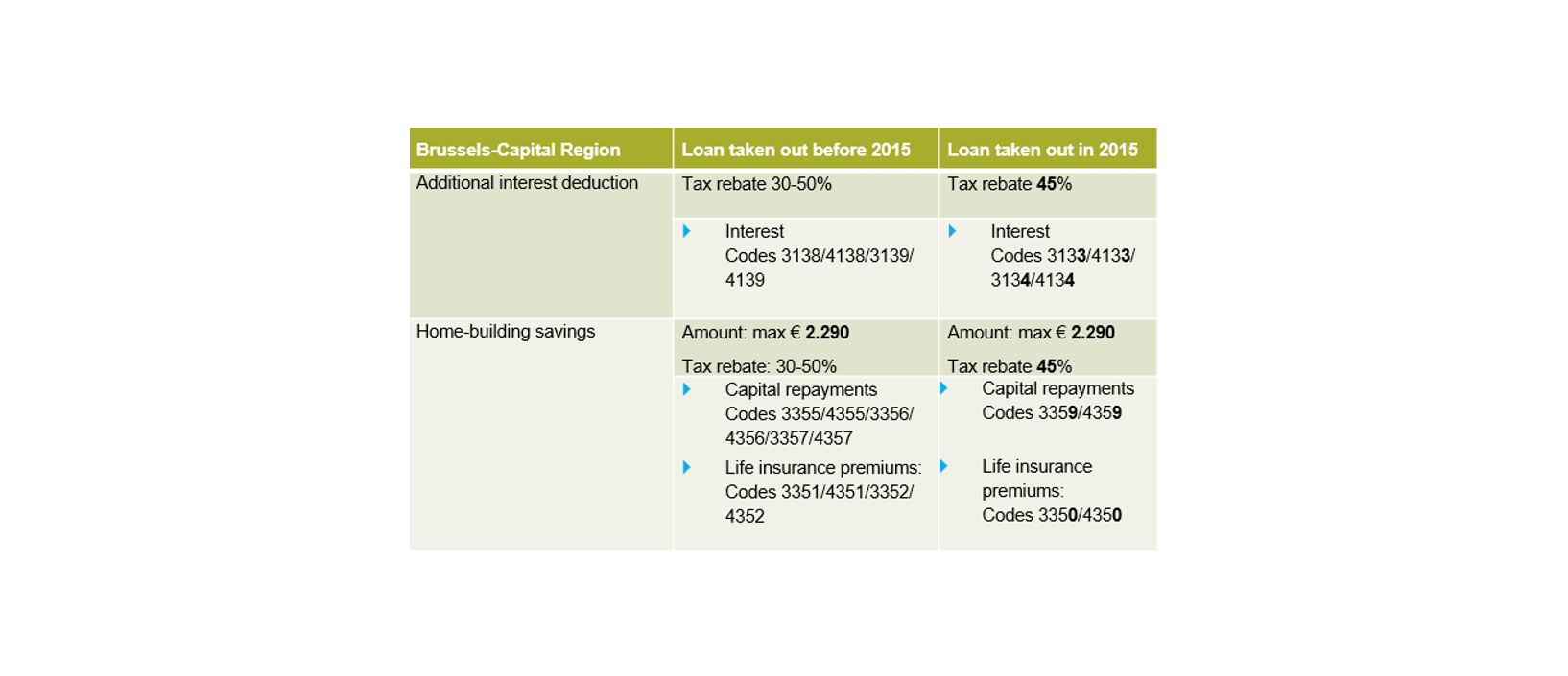 Brussels Capital region Home-building savings and additional interest