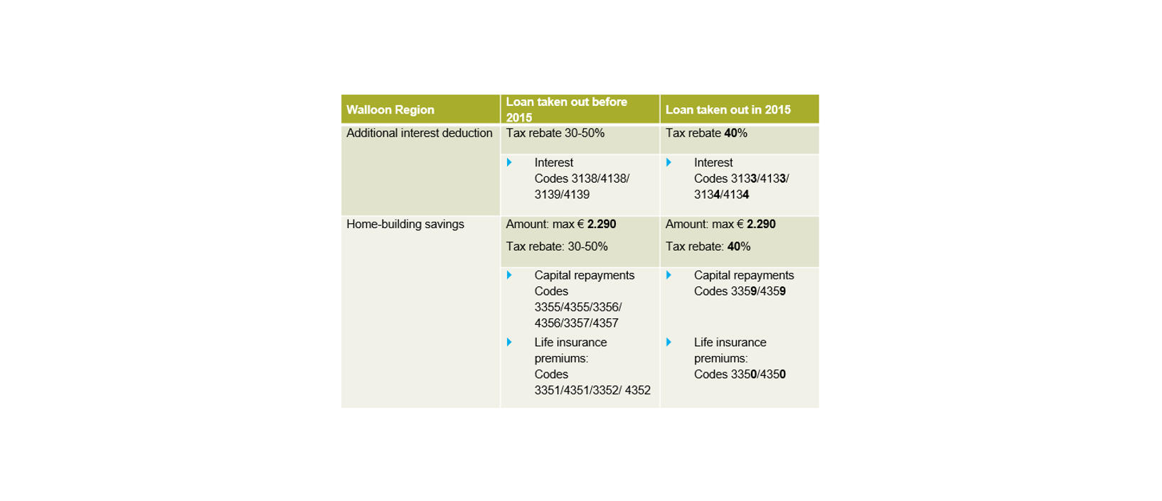 Walloon region Home-building savings and additional interest deduction
