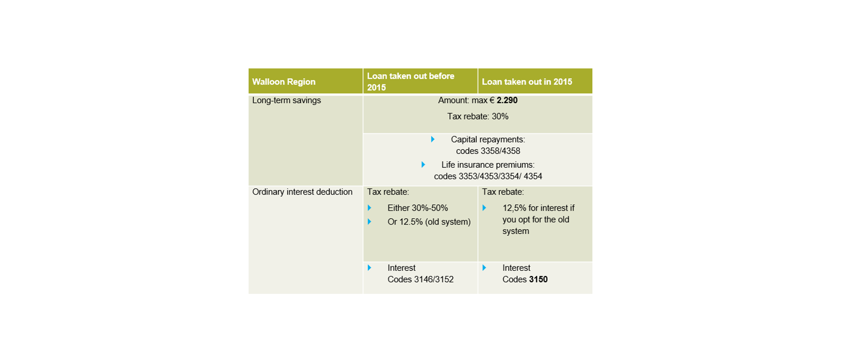 Walloon region Long-term savings and ordinary interest