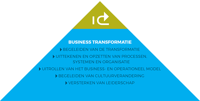 Business transformatie