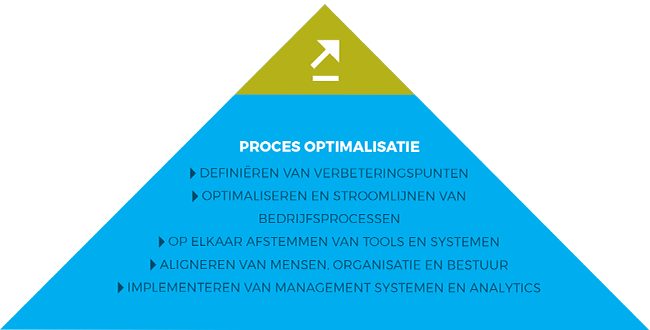 Proces optimalisatie