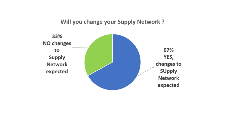 Change Supply Network