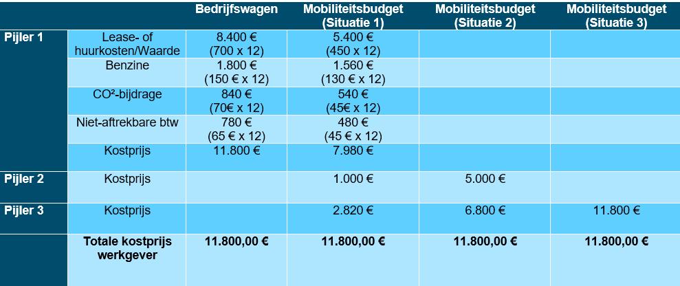 Mobiliteits budget - Impact op de werkgever