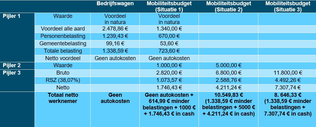 Mobiliteits budget - Impact op de werknemer