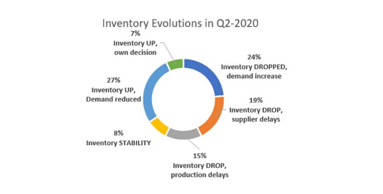 Inventory Evolutions