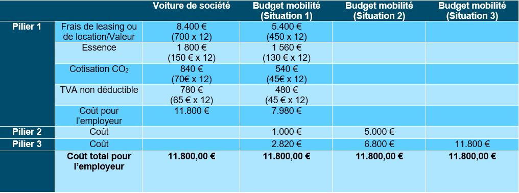 Le budget mobilité - Impact sur l'employeur