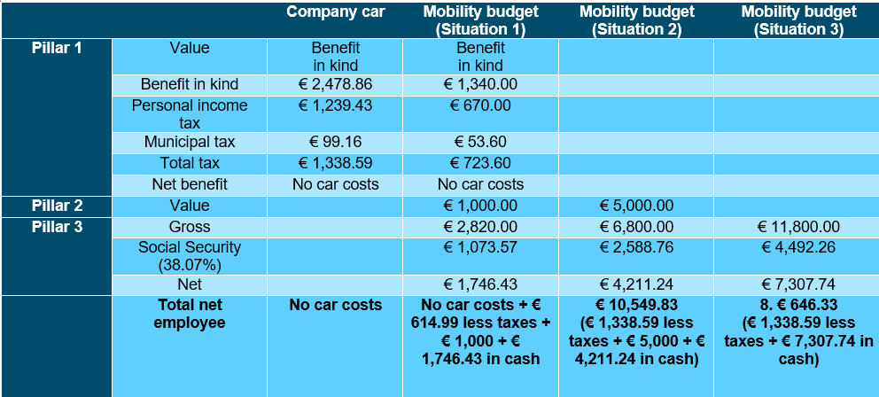 Mobility budget - Impact on the employee