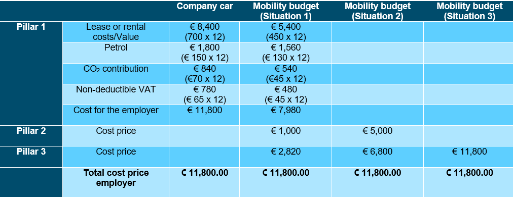Mobility budget - Impact on the employer